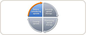 Module 6: Opioids in pain management